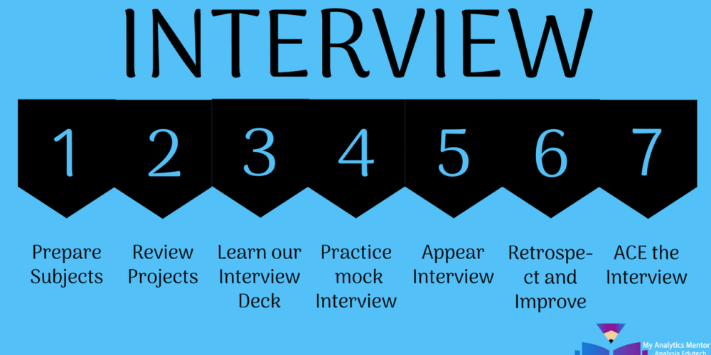 complete interview mentoring