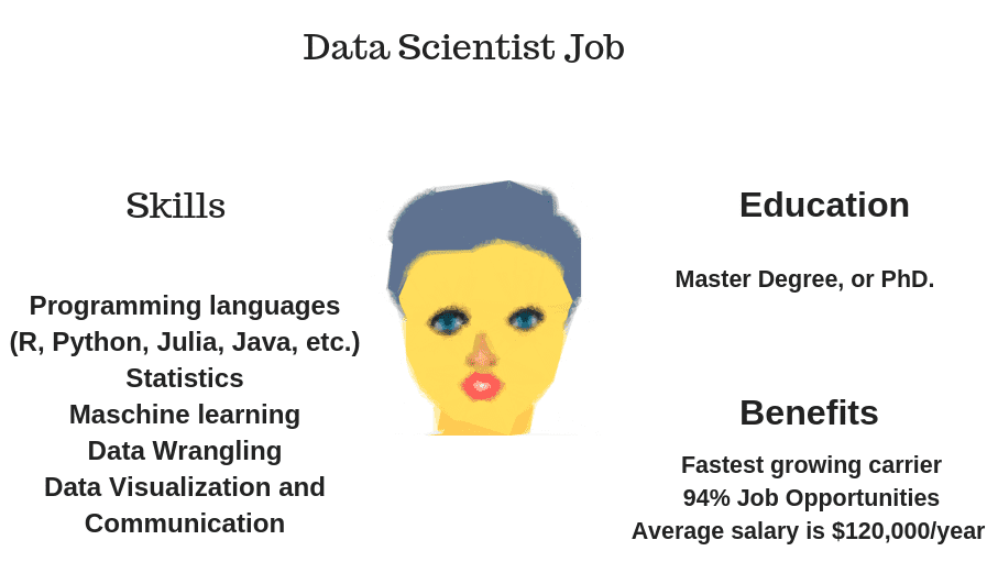 Why Data Scientist Job as a carrier?