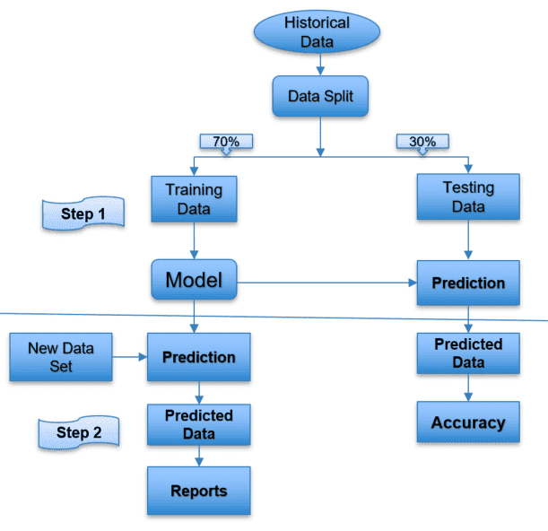 Work Flow to build a Machine Learning Algorithm